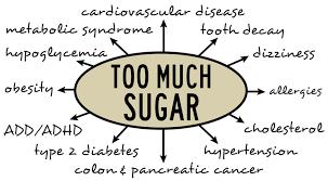 sugar and disease